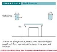 bathroom sconces height floor