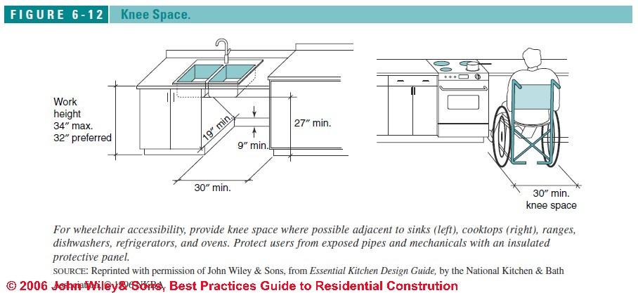 Free Guide To Kitchen Bath Design