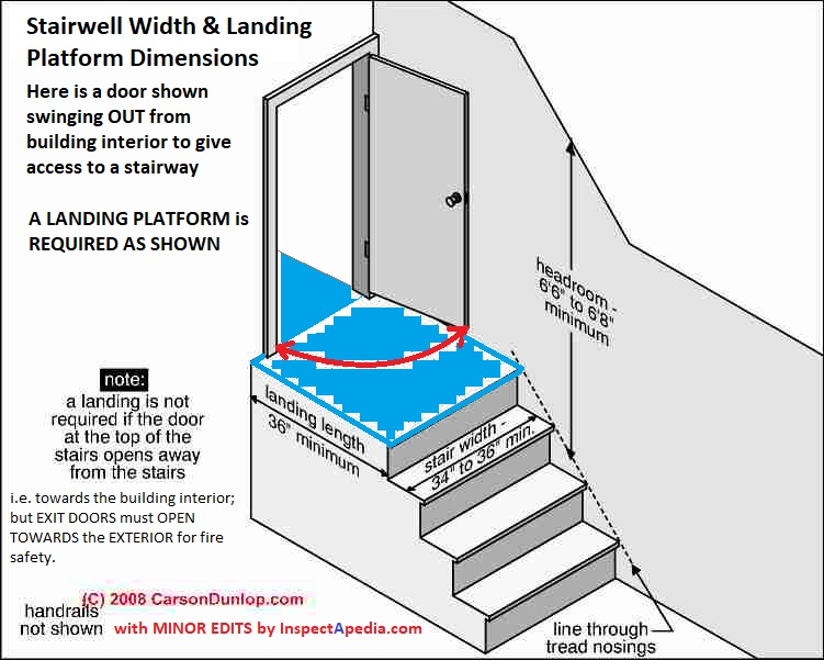 Stairway Landings & Platforms: Codes, Construction & Inspection
