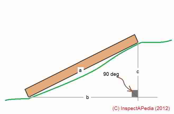 Roof Calculations Of Slope, Rise, Run, Area - How Are Roof Rise