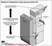 HVAC air duct problem diagnosis & repair