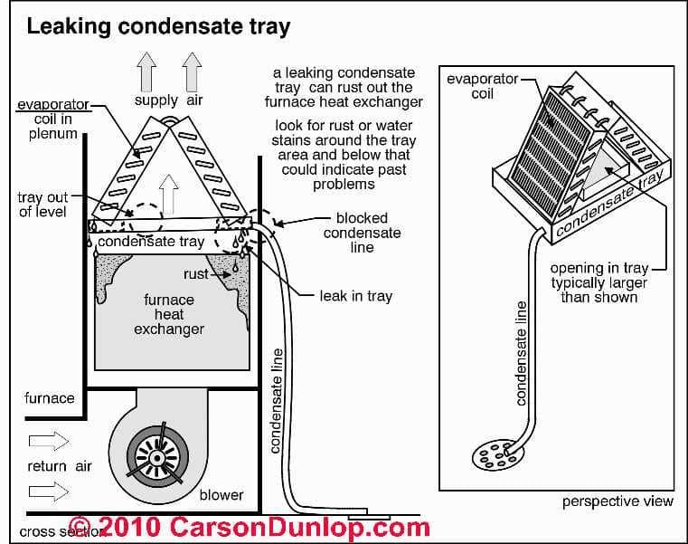 condensate drain furnace