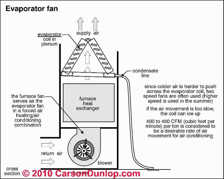 central furnace parts