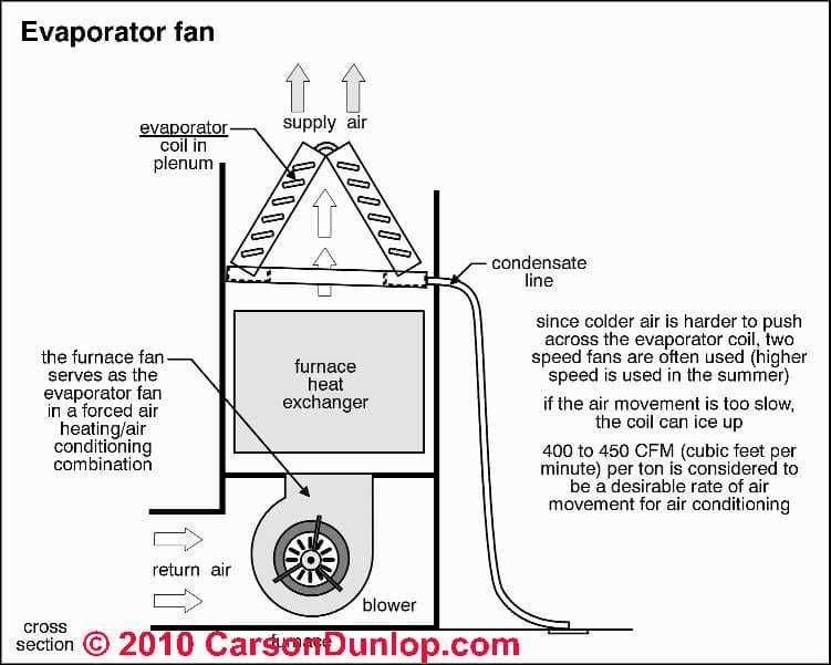 evaporator fan wiring diagram