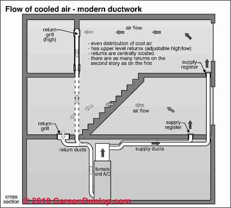 Supply Duct Air Flow Increase find and fix HVAC duct leaks