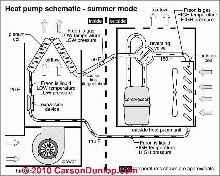 Heat Pump York Heat Pump Problems