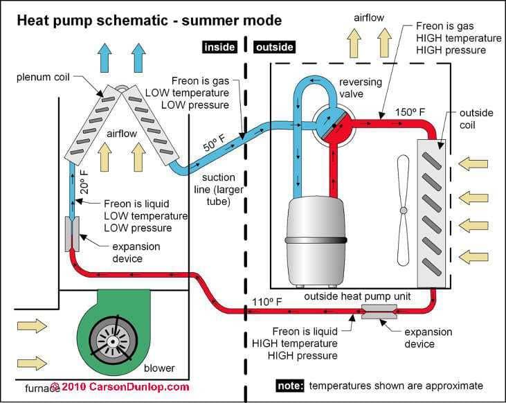 Ac Unit Schematics Wiring Diagram