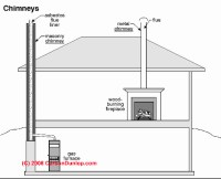 Chimney Definitions: manufactured, chimney, flue, vent ...