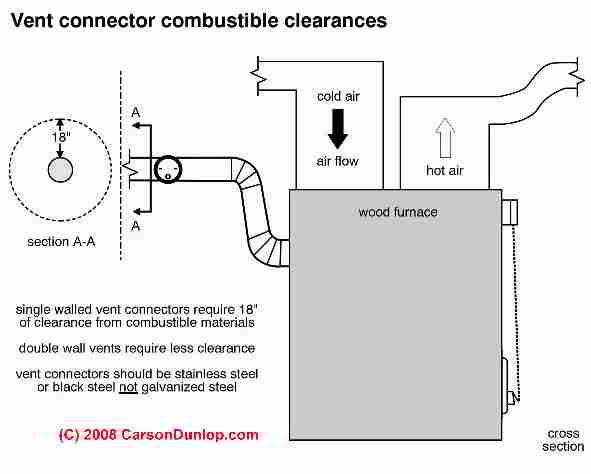 barometric damper oil furnace