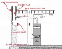 Flue Vent Connectors / Stackpipes for Heating Boilers ...