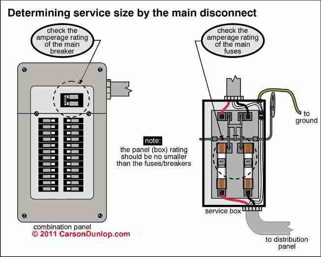 How to Inspect the Main Electrical Disconnect, Fuse, or Breaker to