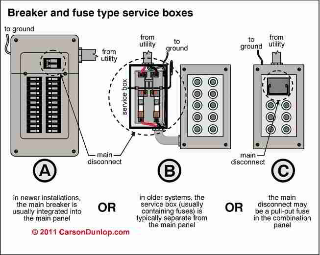 Disconnect Fuse Box Wiring Diagram
