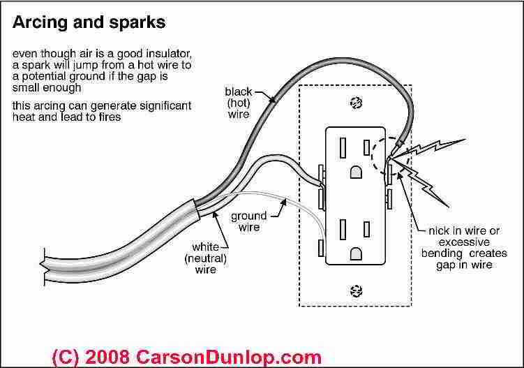 Electrical Box Types  Sizes for Receptacles when wiring receptacles