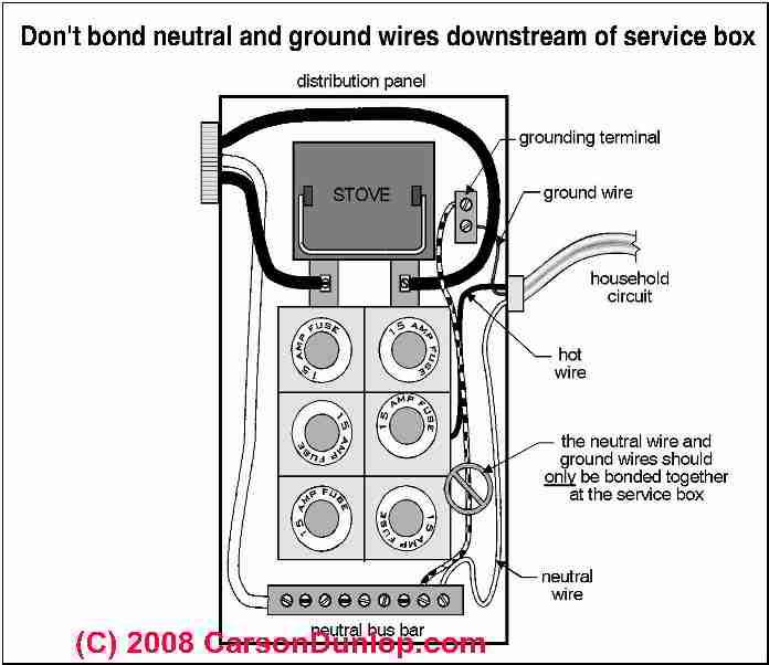 Fuse Box Ground Wire Download Wiring Diagram