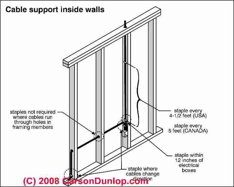 how to run wire or cable inside a stud wall