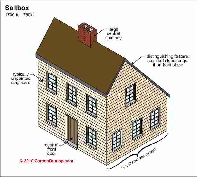 1743sjpg 653×588 pixels Illustrated buildings Pinterest - basic contract for services