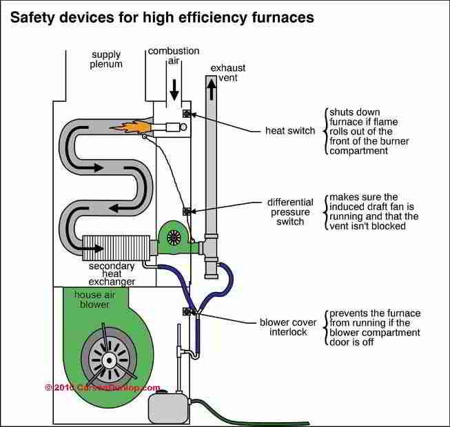 For A Ducane Furnace Wiring Diagram High Efficiency Amp Condensing Heating Boilers Amp Furnaces