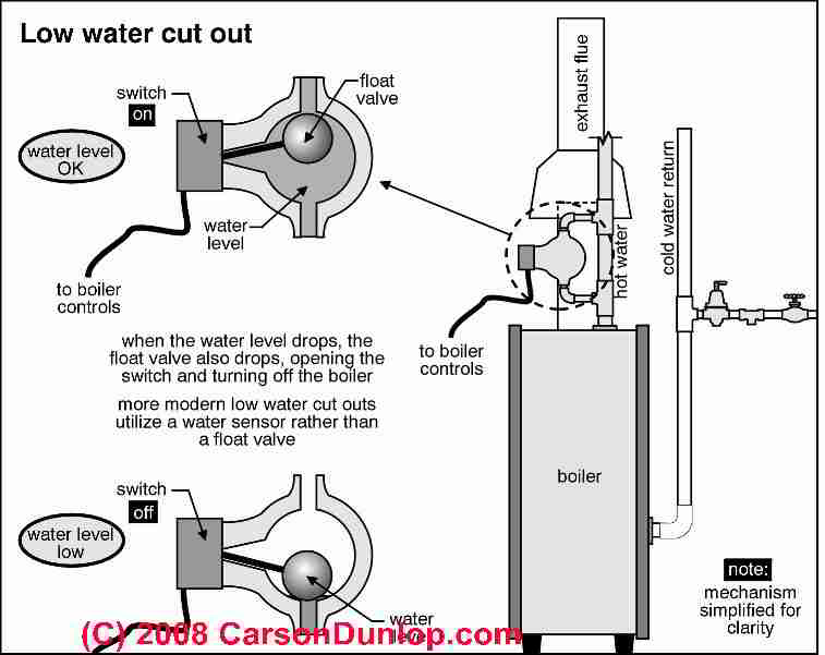 Low Water Cutoff Controls Guide to LWCOs on hot water heating