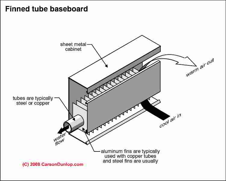 Troubleshoot Heating Radiators Baseboards Convectors