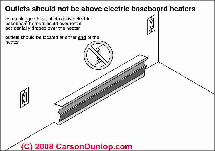 Electric baseboard heat Installation  Wiring Guide  Location