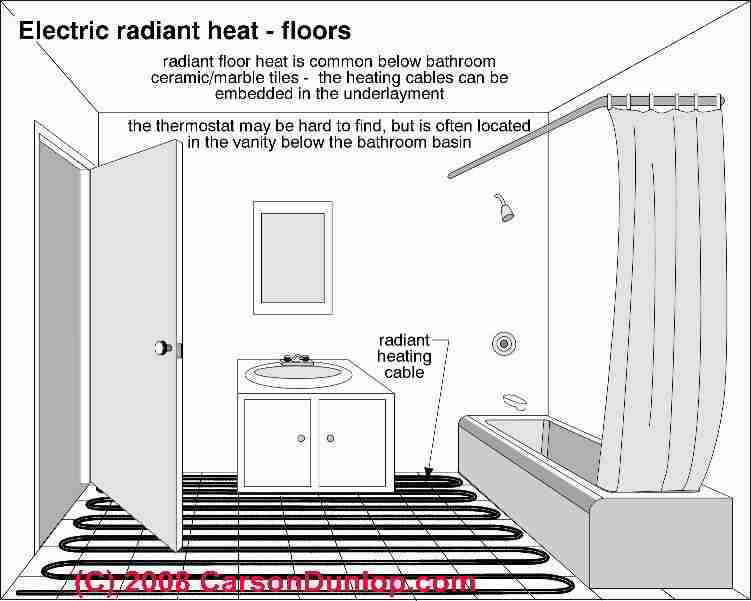 Mistakes To Avoid When Installing Radiant Heat In A Concrete Floor Slab Set Proper Depth Of