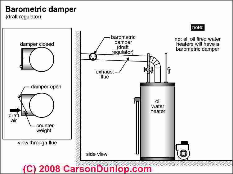 Draft Measurement Guide For Chimneys Flues