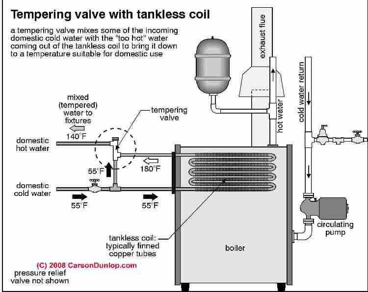 Anti-scald valves, tempering valves, mixing valves on hot water