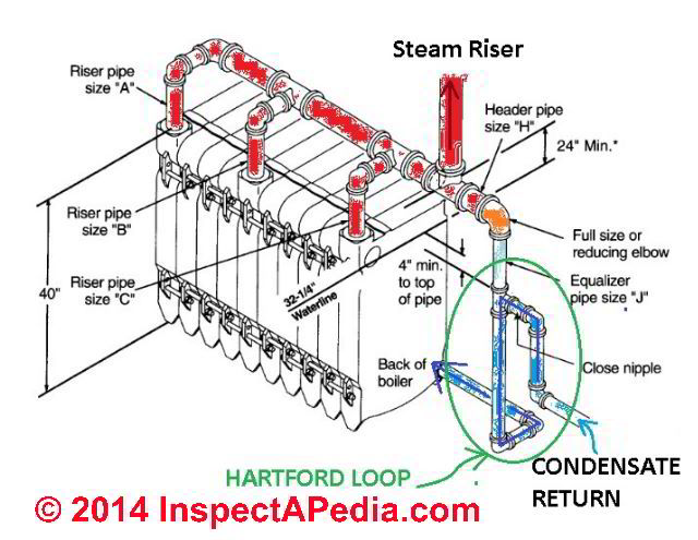 Dunkirk Steam Boiler Piping Diagram Diagram