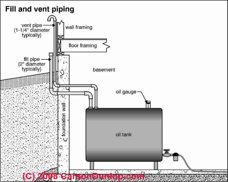 Heating Oil Piping Defects Leaks Where Heating Oil