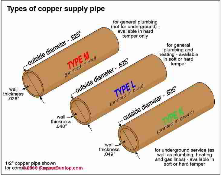 Copper Types K L M Pipe, Fittings, Valves, Supports And - 4 types of resumes