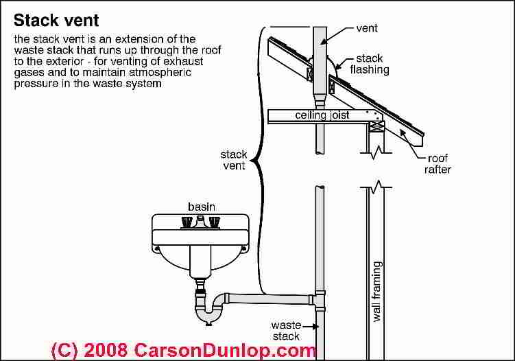 vent pipe size on kitchen sink with disposal plumbing diagram