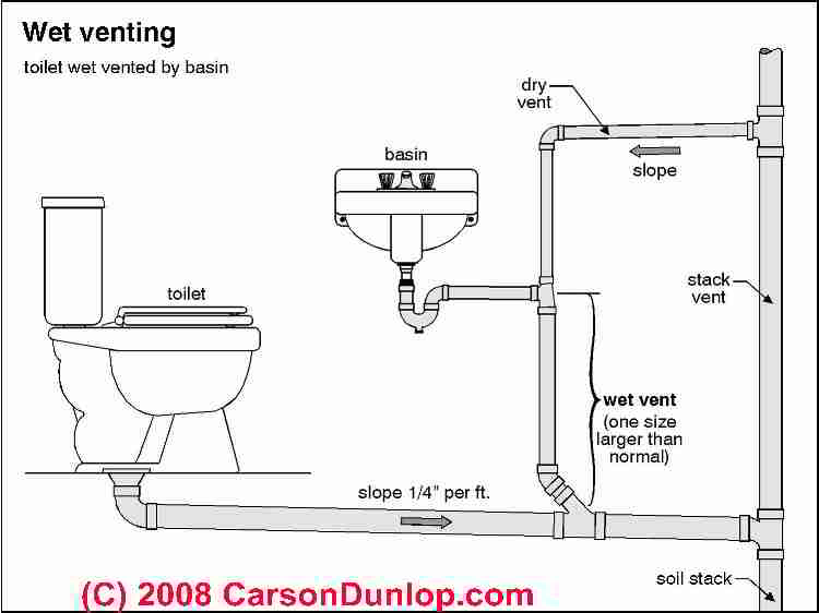 Plumbing Vents Code Definitions Specifications Of Types