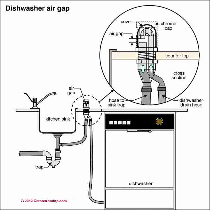 dishwasher plumbing diagram