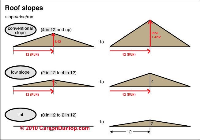 Roof Slope, Rise, Run, Definitions - How Are Roof Rise, Run, Area