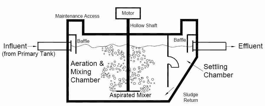Types of Septic Systems, Alternative Septic System Designs, Master