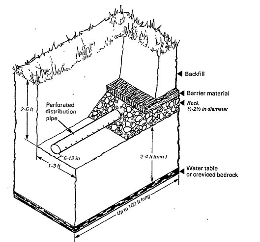 Septic DrainField Size Determination Methods how big should the
