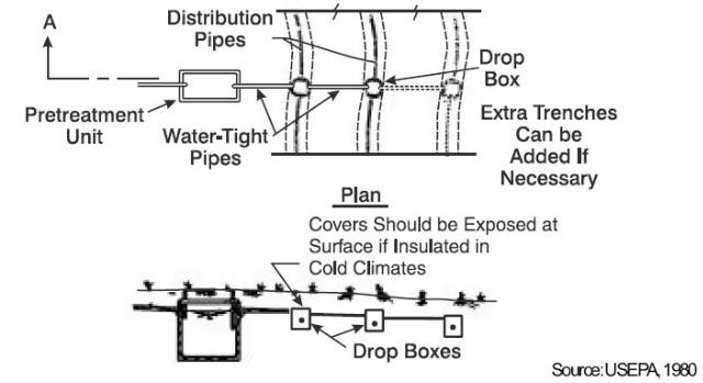 Septic System D box Septic Distribution Boxes - the D-Box or Drop