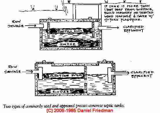 septic tank schematic