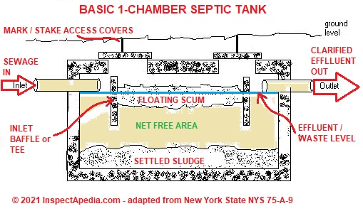 Online Class on How to Inspect Septic Systems, Septic Testing - septic tank layout