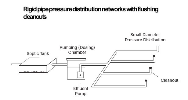 Septic Pressure Dosing Systems, LPP septic systems, low pressure