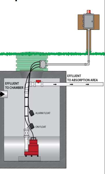 Septic System Wiring Diagram - 2xazcapecoral-bootsvermietungde \u2022
