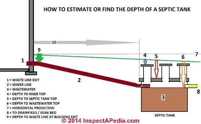 Septic Tank Design Depth - how deep should the septic tank be located