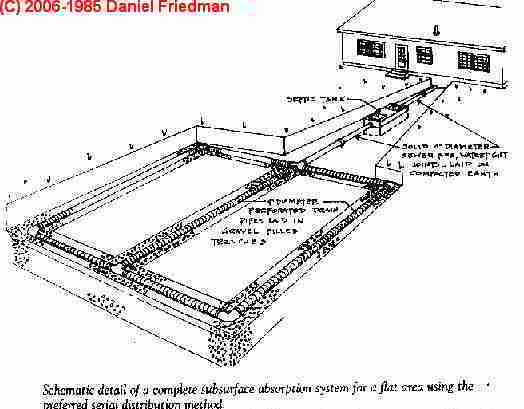 Septic System Design Drawings and Sketches - Septic tank, drain