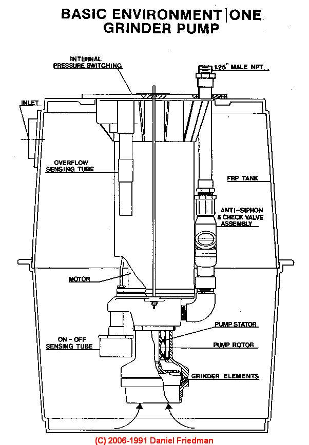 110 Volt Deep Well Pump Wiring Diagram Sewage Ejector Pump Inspection Amp Maintenance Or Repair