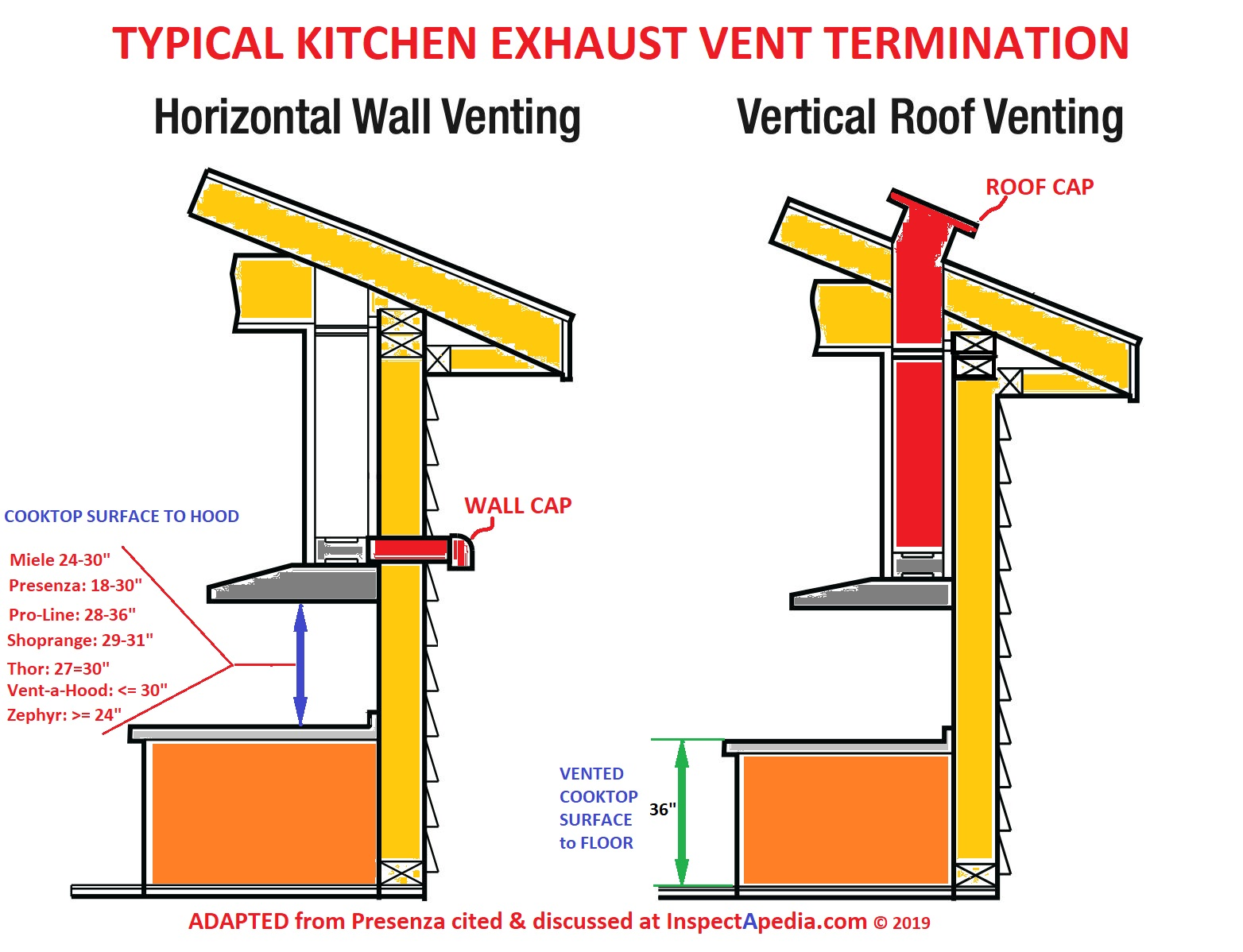 Kitchen Ventilation Design Guide
