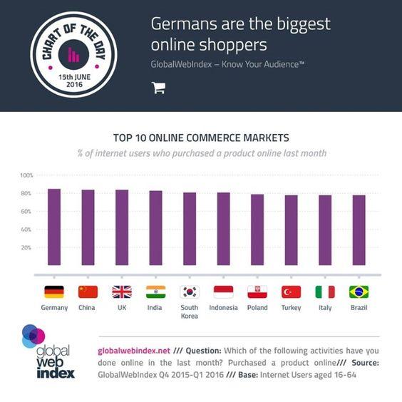 Top 10 online commerce markets