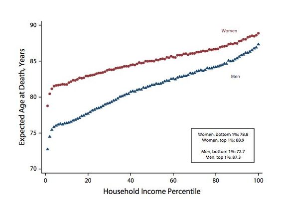 Life Expectancy versus Household Income