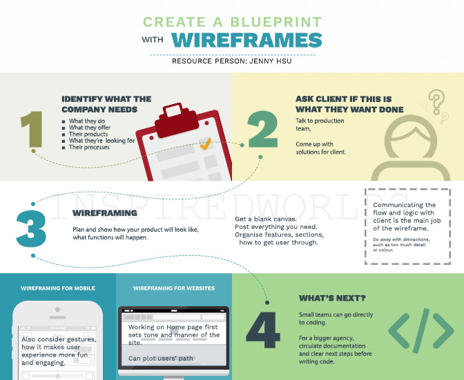 inspiredworlds - Create a blueprint with wireframes - interview with - best of blueprint software for business analyst