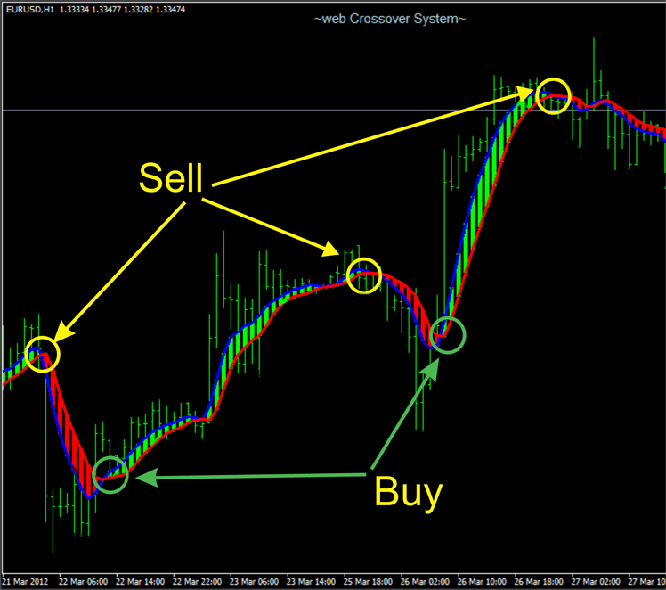 Best indicators in forex trading