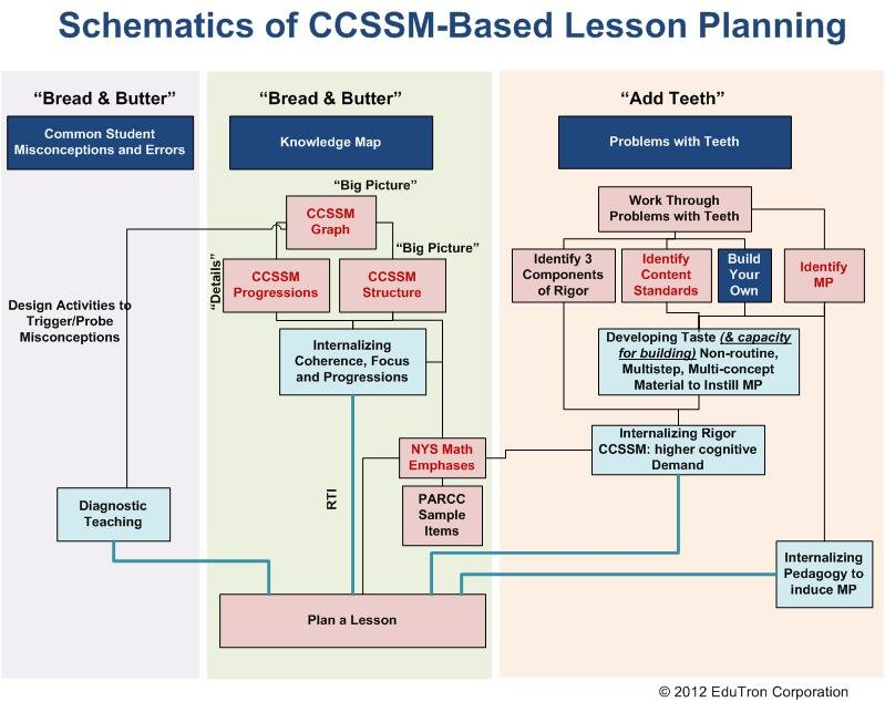 K-12 Lesson Planning with Commom Core The Institute of Progressive - lesson planning